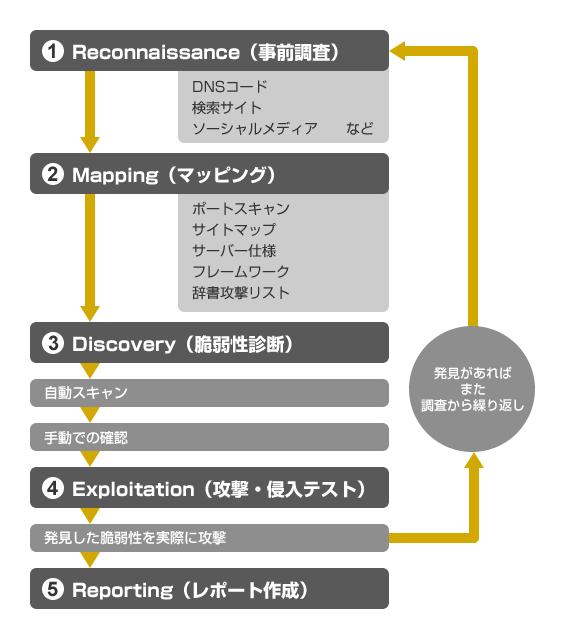 ペネトレーションテストの流れ図