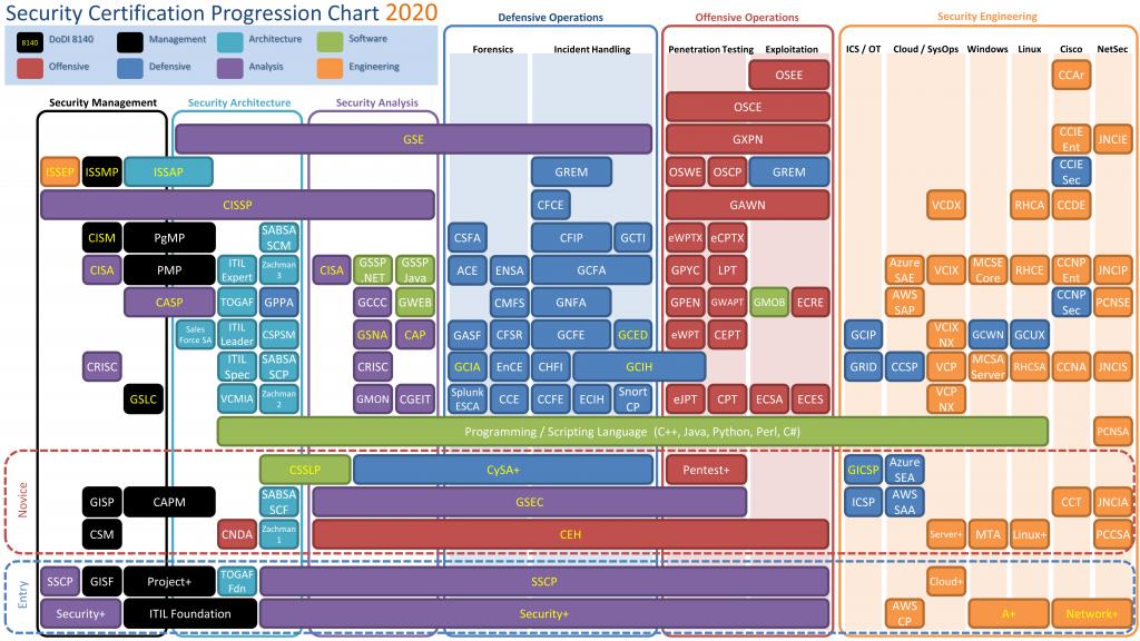 ペネトレーションテストの資格GXPNのロードマップ図